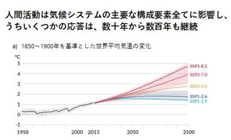 後編:IPCC第6次報告書で求められる温暖化対策